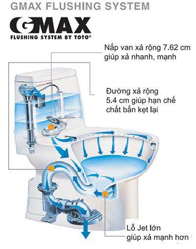 công nghệ xả G-max